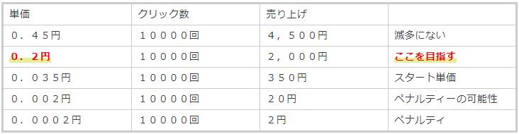 バズビデオ単価表