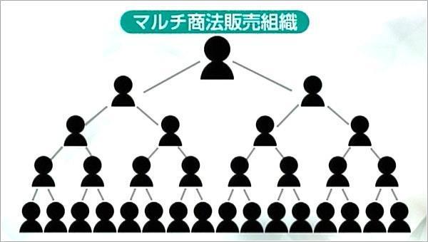 マルチ商法販売組織